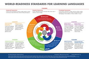 World-Readiness Standards for Learning Languages | ACTFL