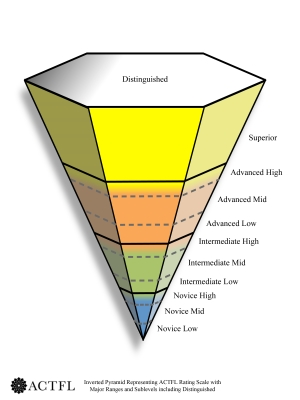 external image ACTFL%20Inverted%20Pyramid%202013.jpg