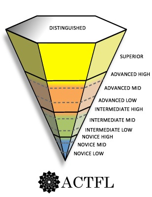 Language inverted pyramid
